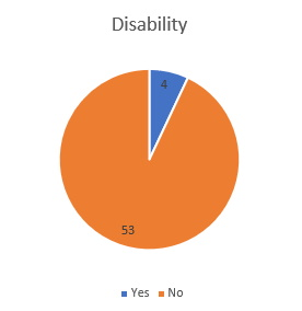 Disability 2019
