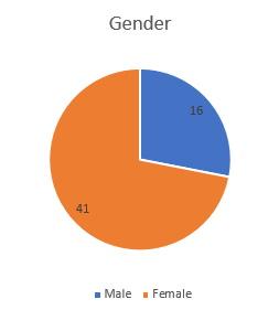 Gender 2019